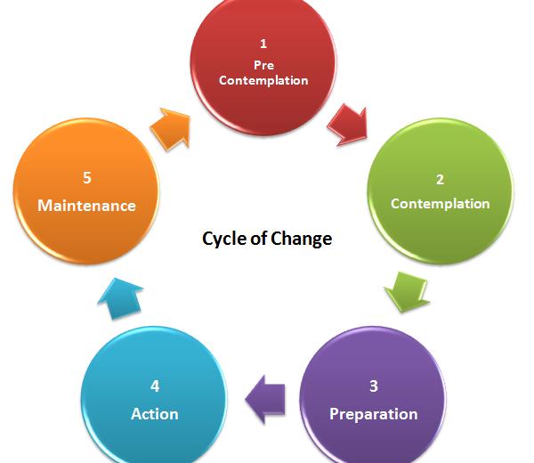 Cycle of Change Image