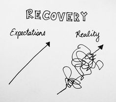 Recovery Image of Expectations and Reality
